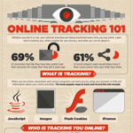 Infographic on online tracking