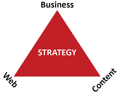 Strategy = Business, Content & Web