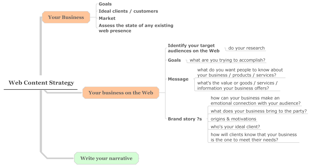 Web content strategy map, part 1