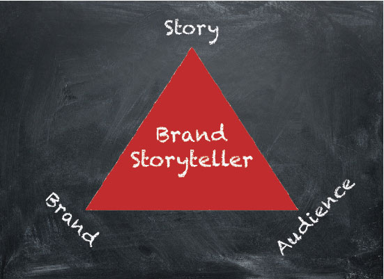 brand storyteller triangle